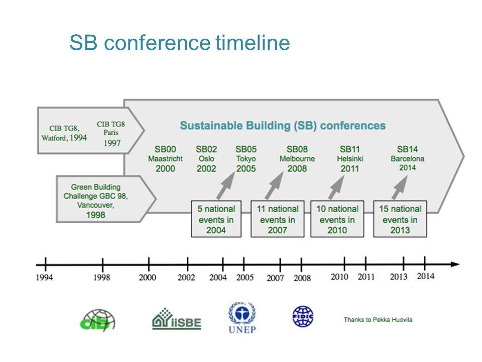 SB conference timeline