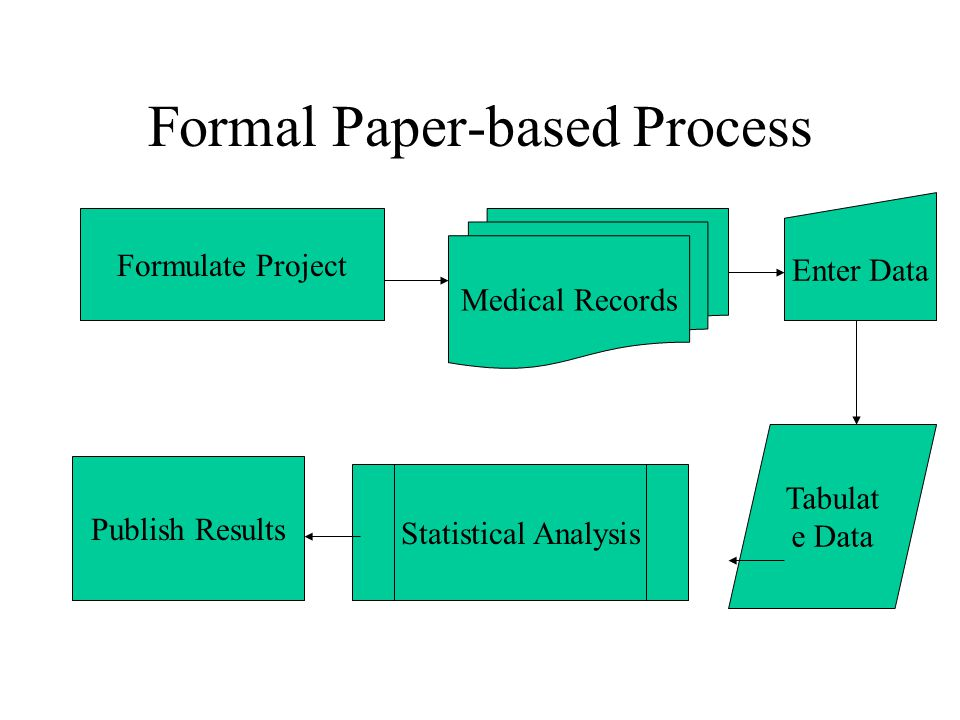 Formal Paper-based Process Formulate Project Tabulat e Data Medical Records Enter Data Publish Results Statistical Analysis