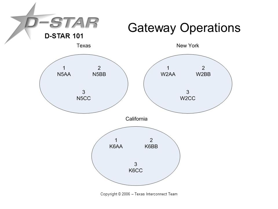 D-STAR 101 Copyright © 2006 – Texas Interconnect Team Gateway Operations