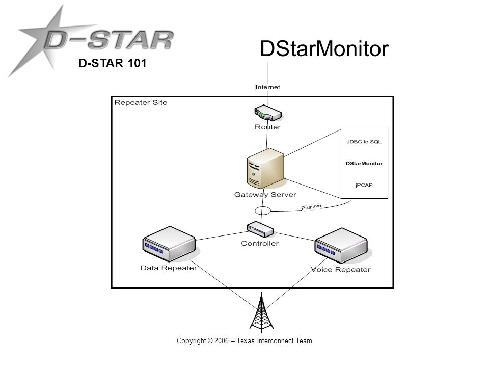 D-STAR 101 Copyright © 2006 – Texas Interconnect Team DStarMonitor
