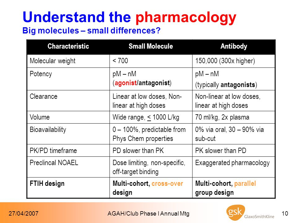 27/04/2007AGAH/Club Phase I Annual Mtg10 Understand the pharmacology Big molecules – small differences.
