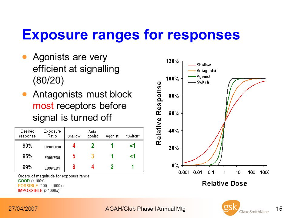 27/04/2007AGAH/Club Phase I Annual Mtg15 Exposure ranges for responses  Agonists are very efficient at signalling (80/20)  Antagonists must block most receptors before signal is turned off Desired response Exposure Ratio Shallow Anta- gonistAgonist Switch 90% ED90/ED10 421<1 95% ED95/ED5 531<1 99% ED99/ED1 8421 Orders of magnitude for exposure range GOOD (<100x) POSSIBLE (100 – 1000x) IMPOSSIBLE (>1000x)