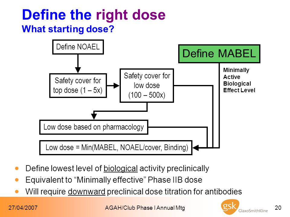 27/04/2007AGAH/Club Phase I Annual Mtg20  Define lowest level of biological activity preclinically  Equivalent to Minimally effective Phase IIB dose  Will require downward preclinical dose titration for antibodies Define NOAEL Safety cover for top dose (1 – 5x) Safety cover for low dose (100 – 500x) Low dose based on pharmacology Define MABEL Low dose = Min(MABEL, NOAEL/cover, Binding) Minimally Active Biological Effect Level Define the right dose What starting dose?