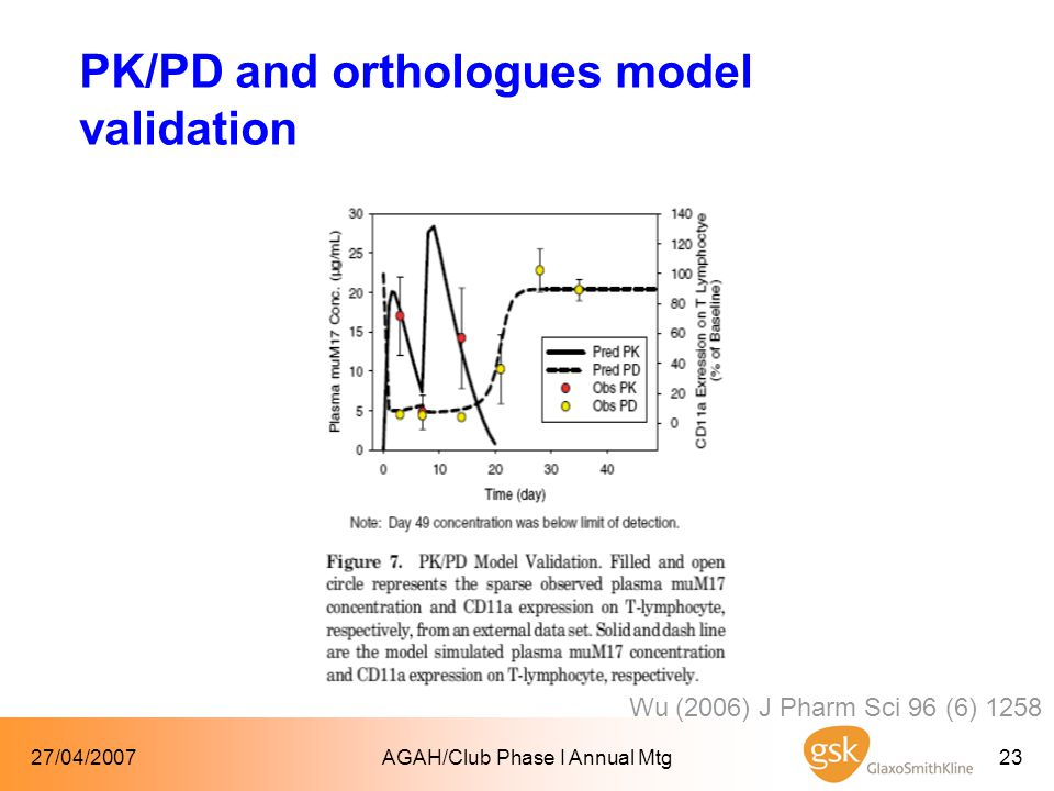 27/04/2007AGAH/Club Phase I Annual Mtg23 PK/PD and orthologues model validation Wu (2006) J Pharm Sci 96 (6) 1258