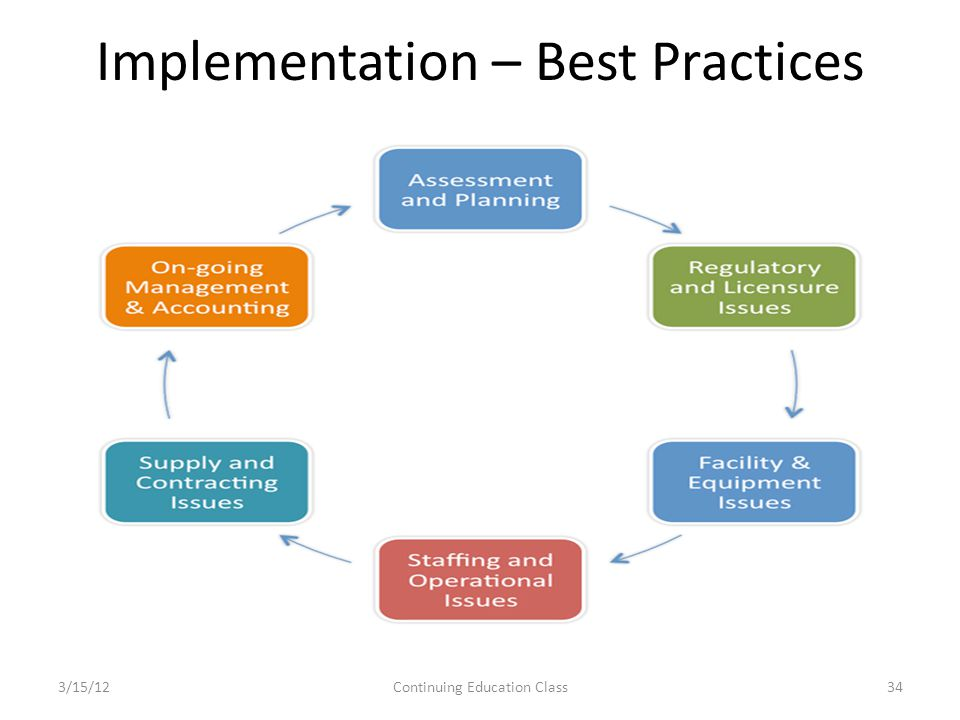 Implementation – Best Practices 3/15/12Continuing Education Class34