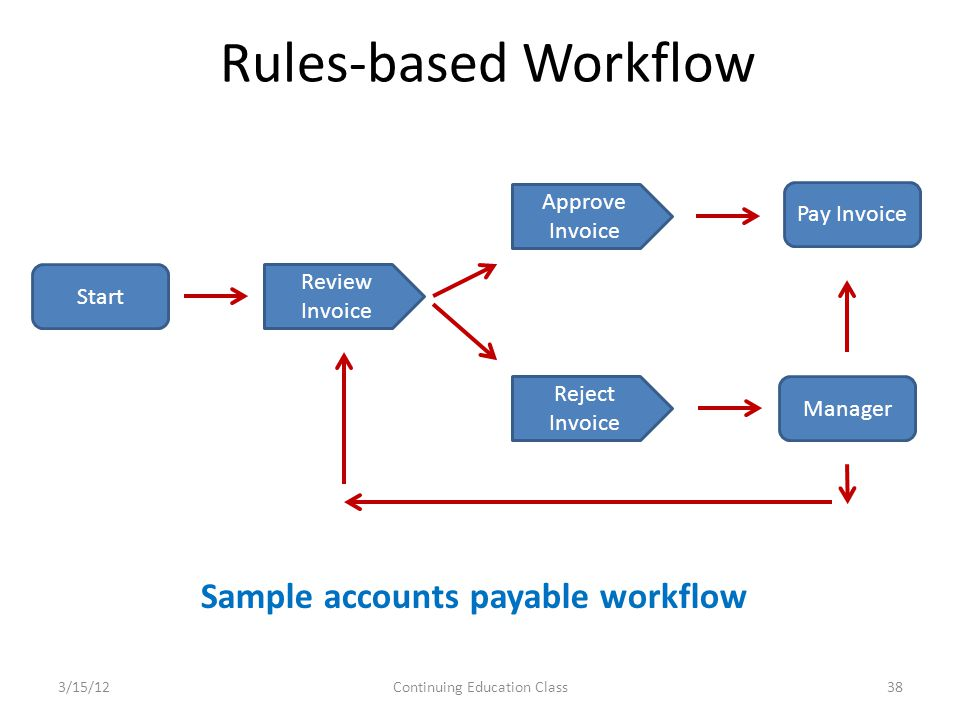 Rules-based Workflow 3/15/12Continuing Education Class38 Sample accounts payable workflow Start Approve Invoice Review Invoice Reject Invoice Pay Invoice Manager
