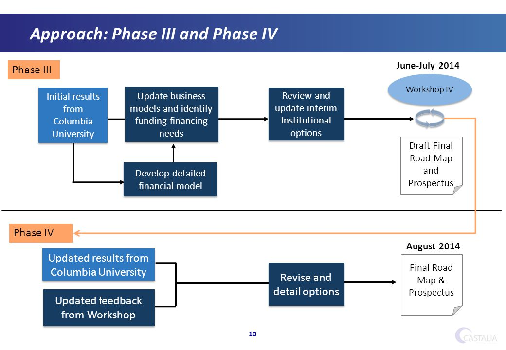 Approach: Phase III and Phase IV 10 Workshop IV Update business models and identify funding financing needs Initial results from Columbia University Review and update interim Institutional options Draft Final Road Map and Prospectus Final Road Map & Prospectus Phase III Phase IV Develop detailed financial model Updated results from Columbia University Updated feedback from Workshop Revise and detail options June-July 2014 August 2014