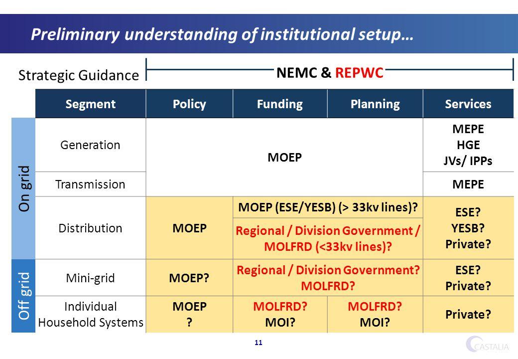 11 Preliminary understanding of institutional setup… Strategic Guidance NEMC & REPWC SegmentPolicyFundingPlanningServices On grid Generation MOEP MEPE HGE JVs/ IPPs TransmissionMEPE DistributionMOEP MOEP (ESE/YESB) (> 33kv lines).