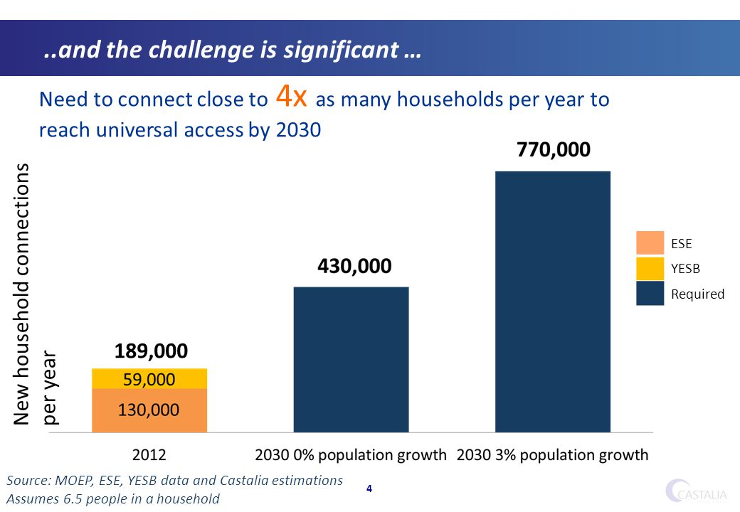 ..and the challenge is significant … 4 Source: MOEP, ESE, YESB data and Castalia estimations Assumes 6.5 people in a household ESE YESB Required 189,000 New household connections per year Need to connect close to 4x as many households per year to reach universal access by 2030