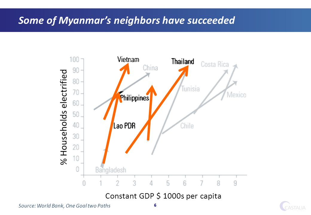 Some of Myanmar's neighbors have succeeded 6 % Households electrified Constant GDP $ 1000s per capita Source: World Bank, One Goal two Paths