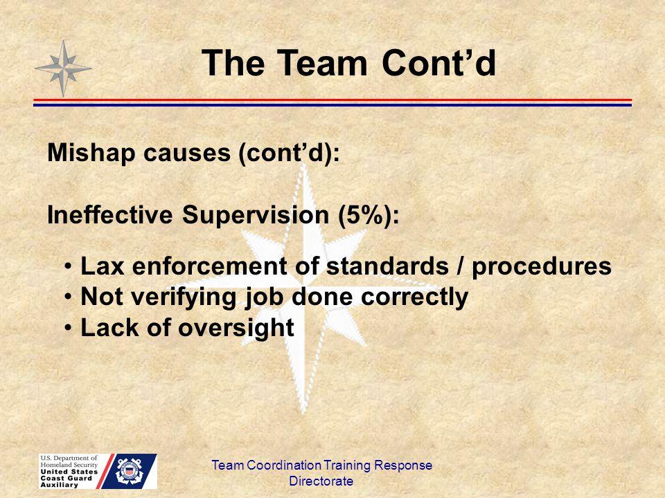 Team Coordination Training Response Directorate Mishap causes (cont'd): Ineffective Supervision (5%): Lax enforcement of standards / procedures Not ve