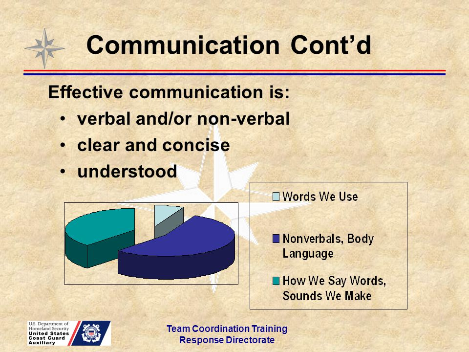 Team Coordination Training Response Directorate Communication Cont'd Effective communication is: verbal and/or non-verbal clear and concise understood