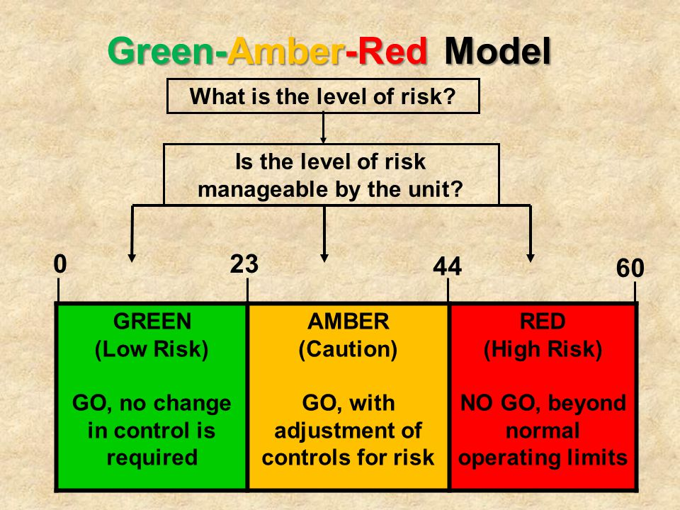 Green-Amber-Red Model What is the level of risk? Is the level of risk manageable by the unit? 023 44 60 GREEN (Low Risk) GO, no change in control is r