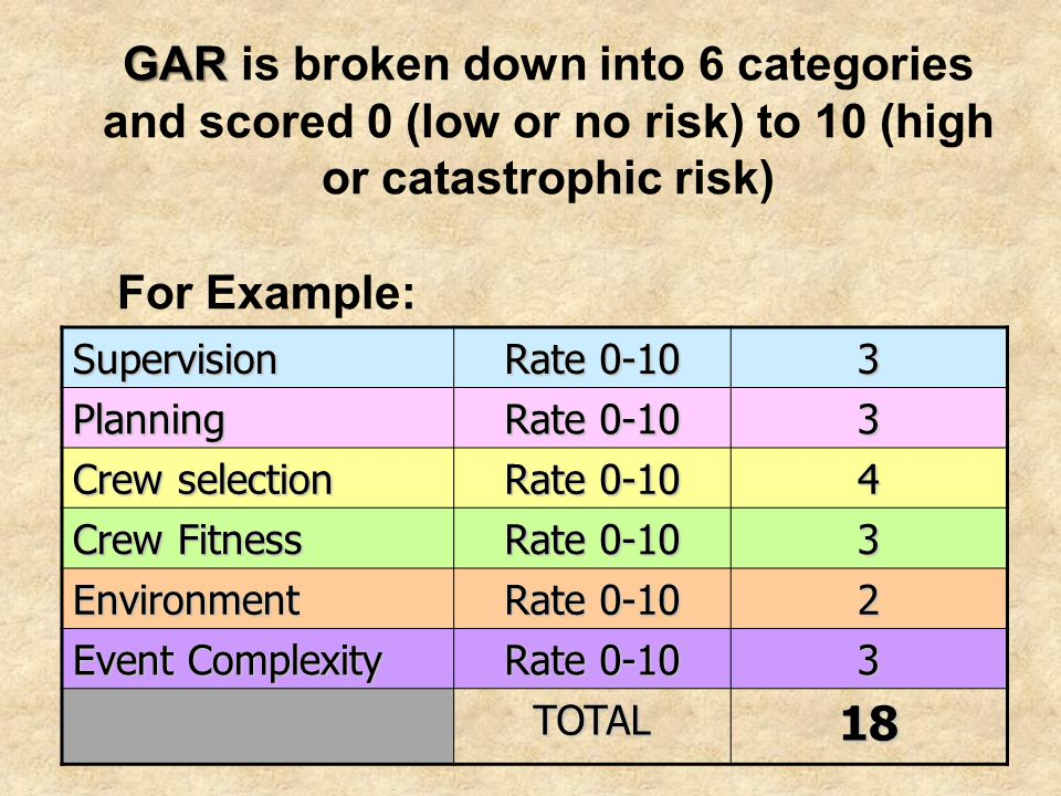GAR GAR is broken down into 6 categories and scored 0 (low or no risk) to 10 (high or catastrophic risk) Supervision Rate 0-10 3 Planning 3 Crew selec
