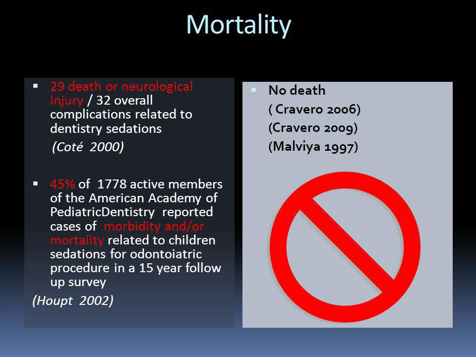 Mortality  29 death or neurological injury / 32 overall complications related to dentistry sedations (Coté 2000)  45% of 1778 active members of the American Academy of PediatricDentistry reported cases of morbidity and/or mortality related to children sedations for odontoiatric procedure in a 15 year follow up survey (Houpt 2002)  No death ( Cravero 2006) (Cravero 2009) (Malviya 1997)