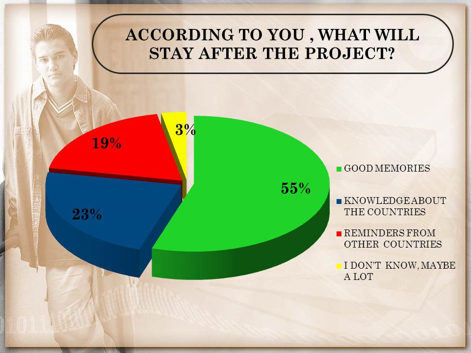 ACCORDING TO YOU, WHAT WILL STAY AFTER THE PROJECT?