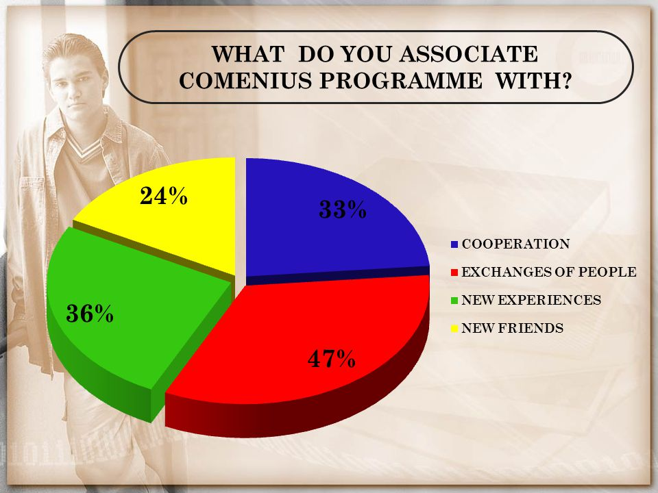 WHAT DO YOU ASSOCIATE COMENIUS PROGRAMME WITH?