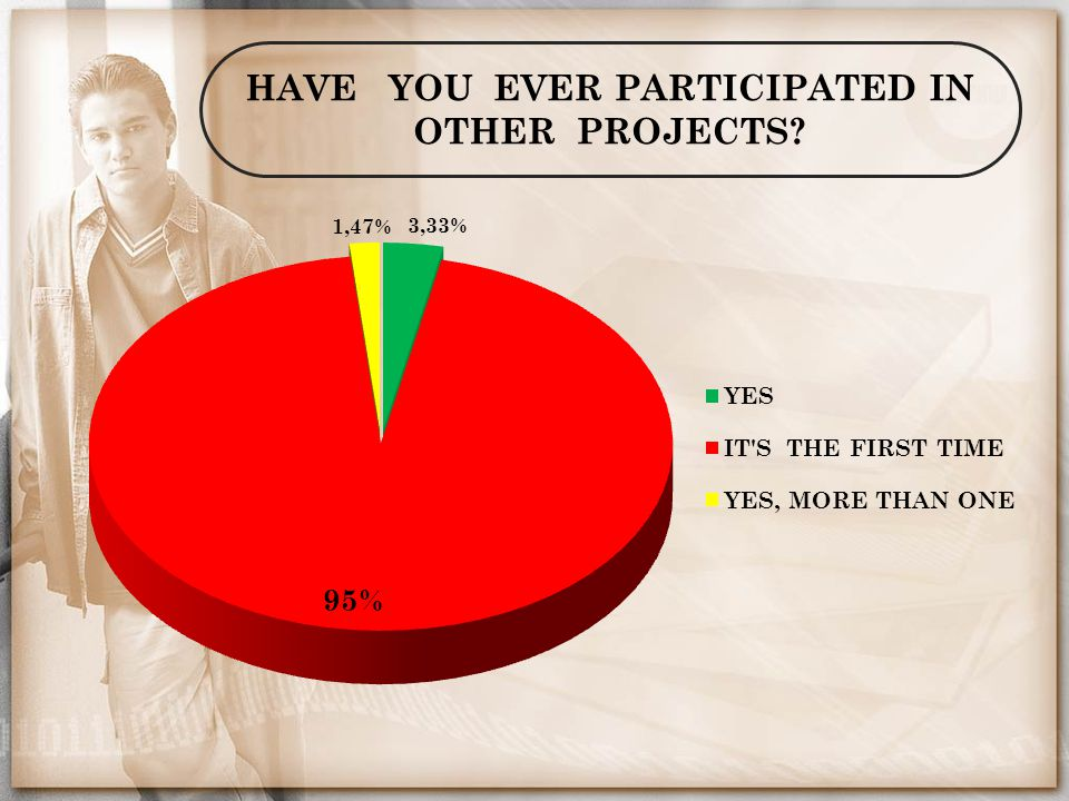 HAVE YOU EVER PARTICIPATED IN OTHER PROJECTS