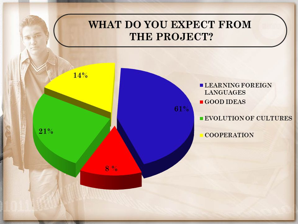 WHAT DO YOU EXPECT FROM THE PROJECT