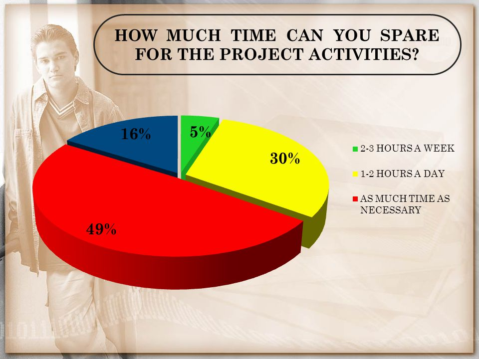 HOW MUCH TIME CAN YOU SPARE FOR THE PROJECT ACTIVITIES