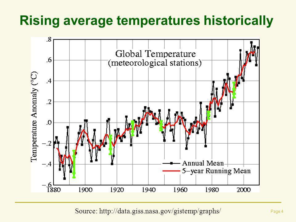Yield Effects, Rainfed Maize, CSIRO A1B (% change 2000 climate to 2050 climate)
