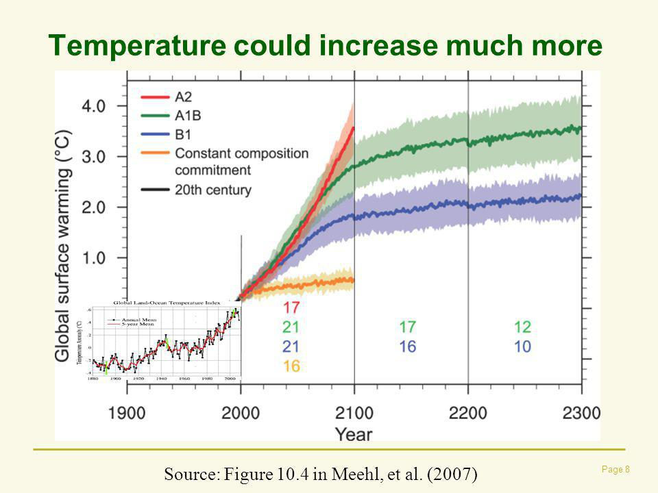 Temperature could increase much more Page 8 Source: Figure 10.4 in Meehl, et al. (2007)