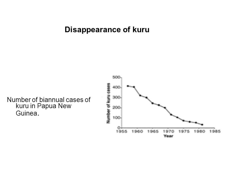 Number of biannual cases of kuru in Papua New Guinea. Disappearance of kuru