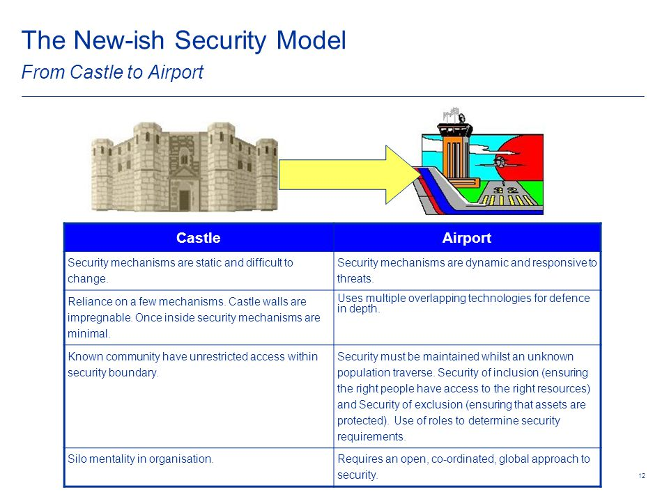 12 The New-ish Security Model From Castle to Airport CastleAirport Security mechanisms are static and difficult to change.