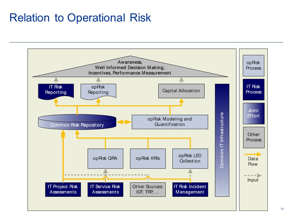 19 Relation to Operational Risk