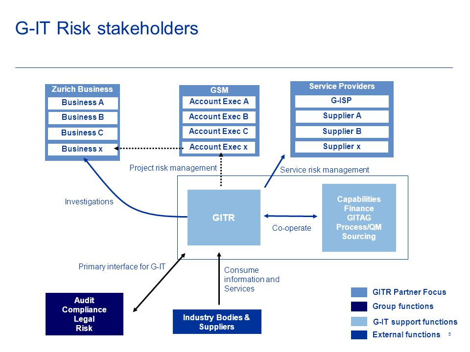 16 Controls as Risk (as is) Control C2 Needs Improvement Not Effective Effective Control Objective Risk.