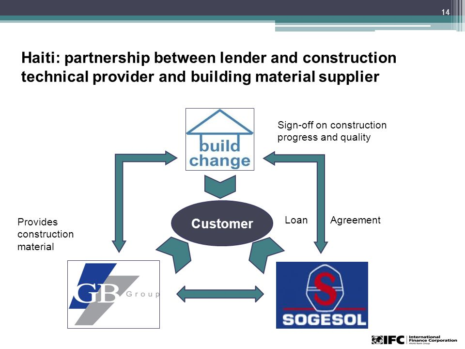 14 Customer Haiti: partnership between lender and construction technical provider and building material supplier Sign-off on construction progress and quality Loan Agreement Provides construction material