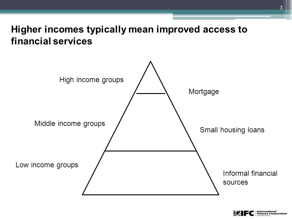 Higher incomes typically mean improved access to financial services 3 Middle income groups High income groups Low income groups Mortgage Small housing loans Informal financial sources