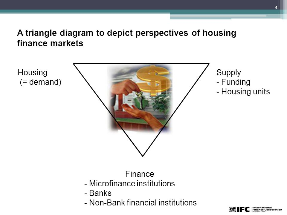 A triangle diagram to depict perspectives of housing finance markets 4 Housing (= demand) Supply - Funding - Housing units Finance - Microfinance institutions - Banks - Non-Bank financial institutions