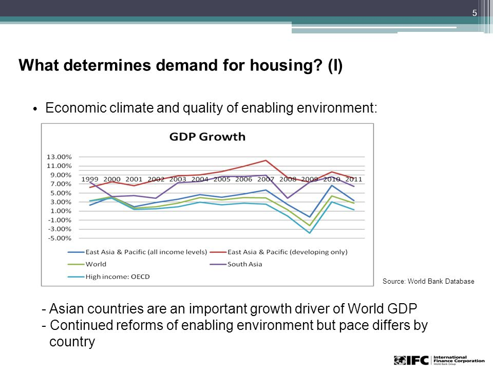 What determines demand for housing.