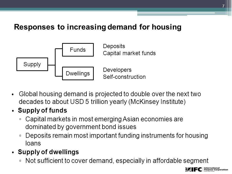Responses to increasing demand for housing Global housing demand is projected to double over the next two decades to about USD 5 trillion yearly (McKinsey Institute) Supply of funds ▫ Capital markets in most emerging Asian economies are dominated by government bond issues ▫ Deposits remain most important funding instruments for housing loans Supply of dwellings ▫ Not sufficient to cover demand, especially in affordable segment 7 Supply Funds Dwellings Deposits Capital market funds Developers Self-construction