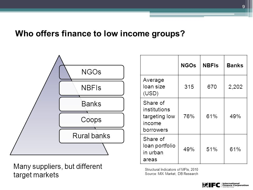 Who offers finance to low income groups.
