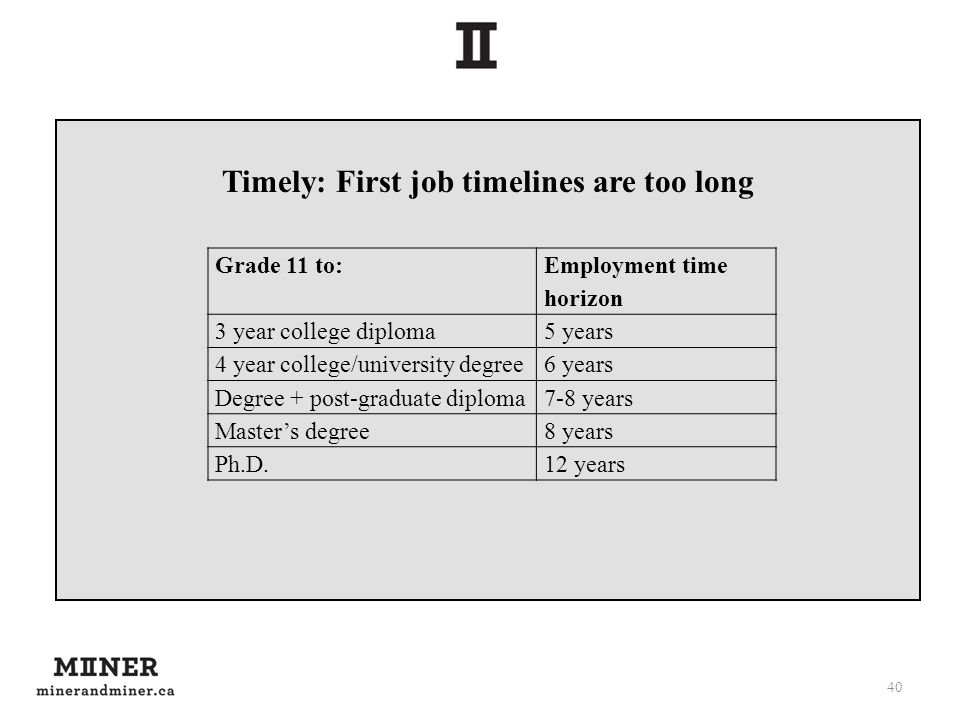 Timely: First job timelines are too long 40 Grade 11 to: Employment time horizon 3 year college diploma5 years 4 year college/university degree6 years Degree + post-graduate diploma7-8 years Master's degree8 years Ph.D.12 years