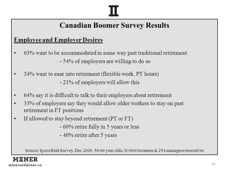 Canadian Boomer Survey Results Employee and Employer Desires 63% want to be accommodated in some way past traditional retirement - 54% of employers are willing to do so 34% want to ease into retirement (flexible work, PT hours) - 21% of employers will allow this 64% say it is difficult to talk to their employers about retirement 33% of employers say they would allow older workers to stay on past retirement in FT positions If allowed to stay beyond retirement (PT or FT) - 60% retire fully in 5 years or less - 40% retire after 5 years Source: Ipsos Reid Survey, Dec 2009, 50-64 year olds, N=804 boomers & 254 managers/executives 68