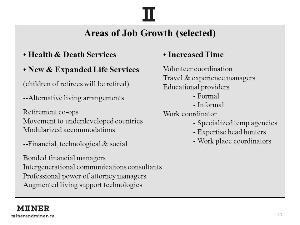 Areas of Job Growth (selected) 70 New & Expanded Life Services (children of retirees will be retired) --Alternative living arrangements Retirement co-ops Movement to underdeveloped countries Modularized accommodations --Financial, technological & social Bonded financial managers Intergenerational communications consultants Professional power of attorney managers Augmented living support technologies Increased Time Volunteer coordination Travel & experience managers Educational providers - Formal - Informal Work coordinator - Specialized temp agencies - Expertise head hunters - Work place coordinators Health & Death Services