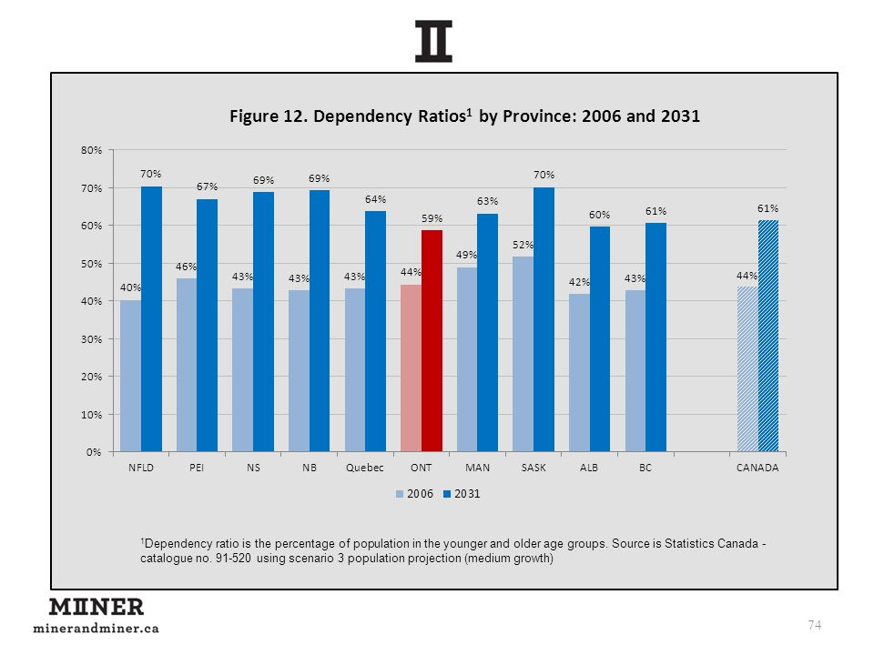74 1 Dependency ratio is the percentage of population in the younger and older age groups.