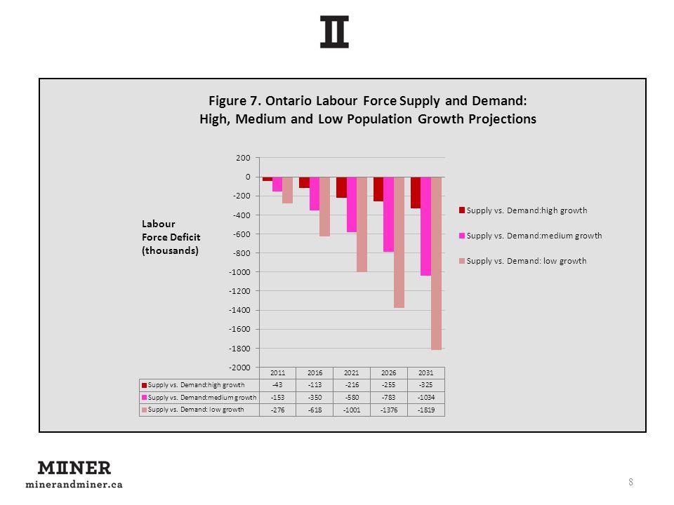 8 Labour Force Deficit (thousands)