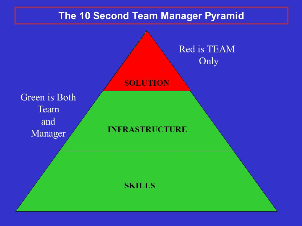 Green is Both Team and Manager INFRASTRUCTURE SKILLS SOLUTION Red is TEAM Only The 10 Second Team Manager Pyramid