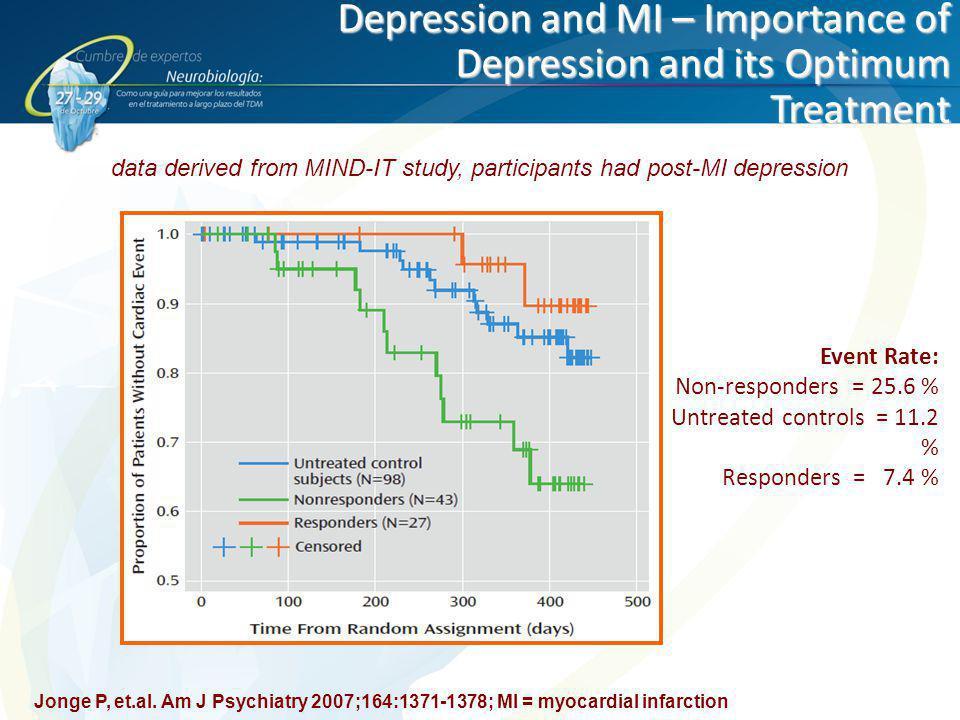 Depression and MI – Importance of Depression and its Optimum Treatment Jonge P, et.al. Am J Psychiatry 2007;164:1371-1378; MI = myocardial infarction