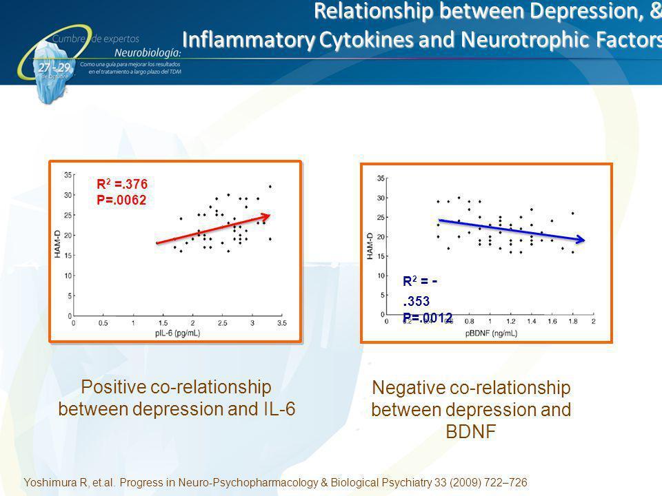 Relationship between Depression, & Inflammatory Cytokines and Neurotrophic Factors Yoshimura R, et.al. Progress in Neuro-Psychopharmacology & Biologic