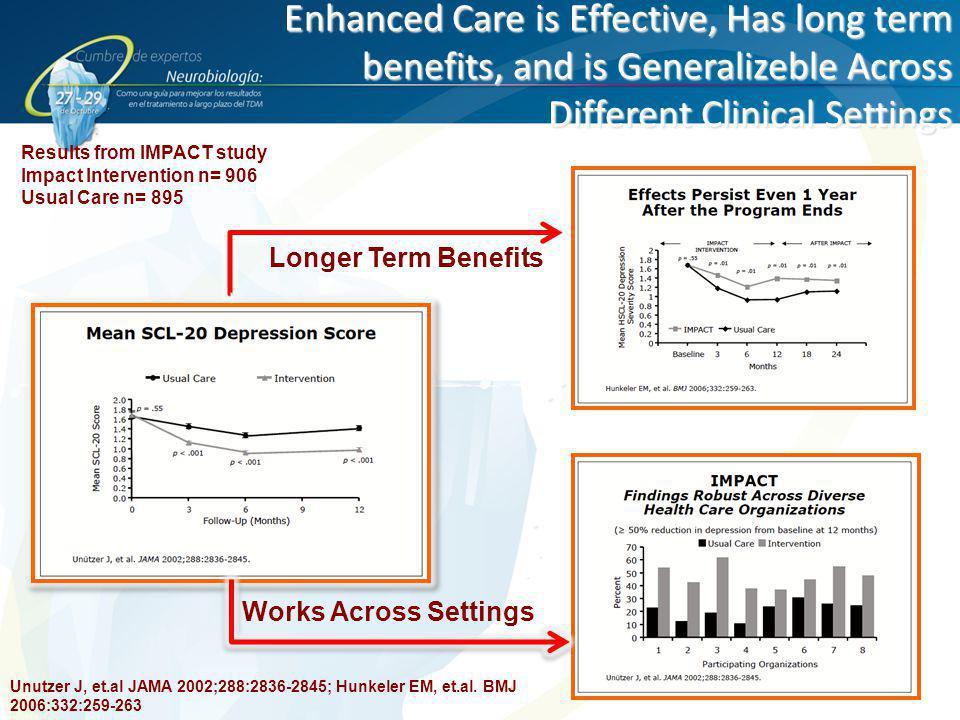 Enhanced Care is Effective, Has long term benefits, and is Generalizeble Across Different Clinical Settings Unutzer J, et.al JAMA 2002;288:2836-2845;