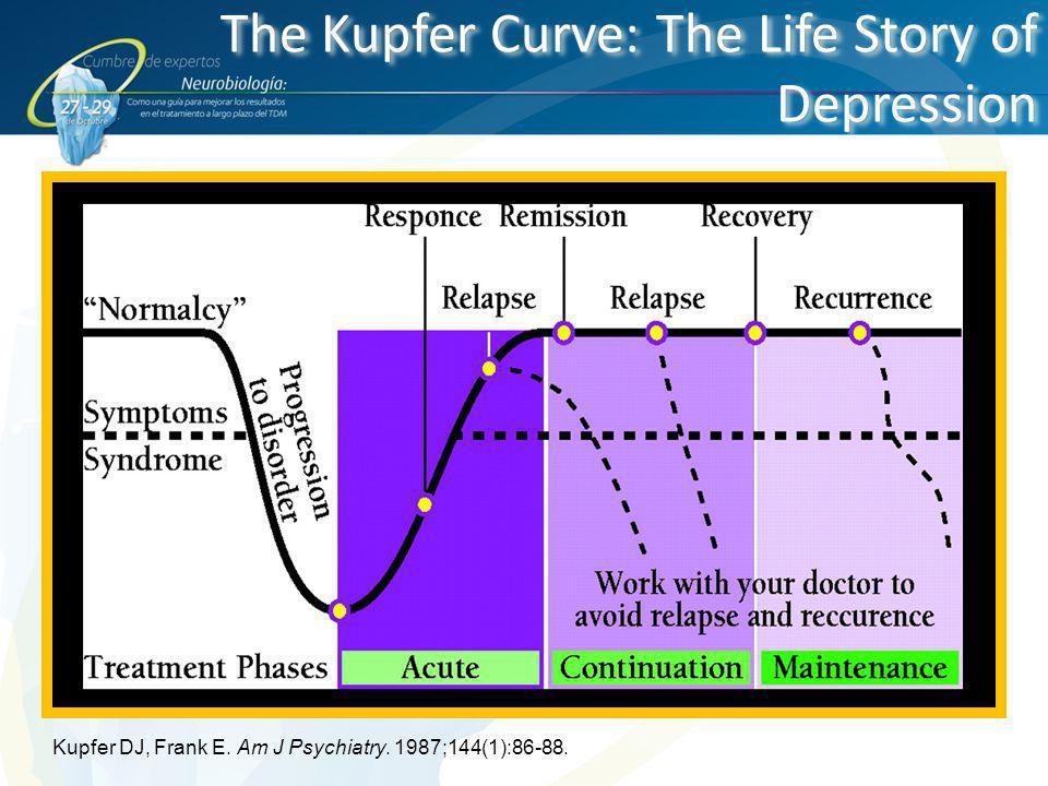 The Kupfer Curve: The Life Story of Depression Kupfer DJ, Frank E. Am J Psychiatry. 1987;144(1):86-88.