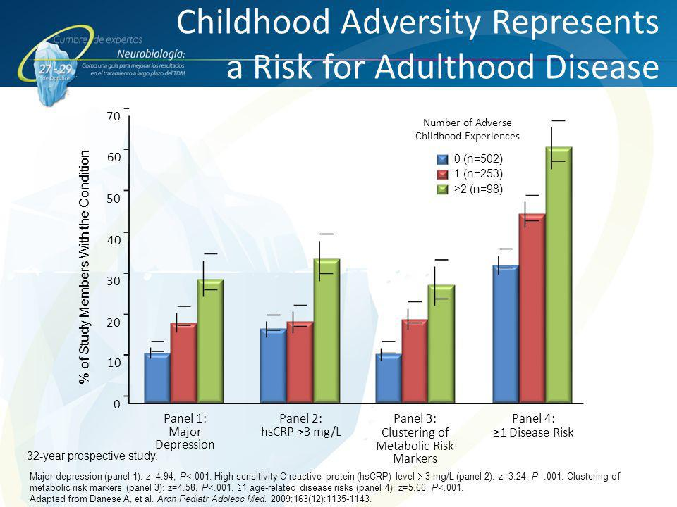 Childhood Adversity Represents a Risk for Adulthood Disease Major depression (panel 1): z=4.94, P<.001. High-sensitivity C-reactive protein (hsCRP) le