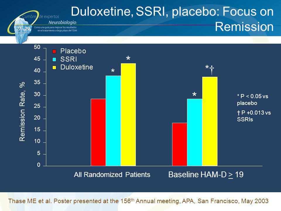Baseline HAM-D > 19 Remission Rate, % 0 5 10 15 20 25 30 35 40 45 50 All Randomized Patients *†*† * * * Duloxetine, SSRI, placebo: Focus on Remission