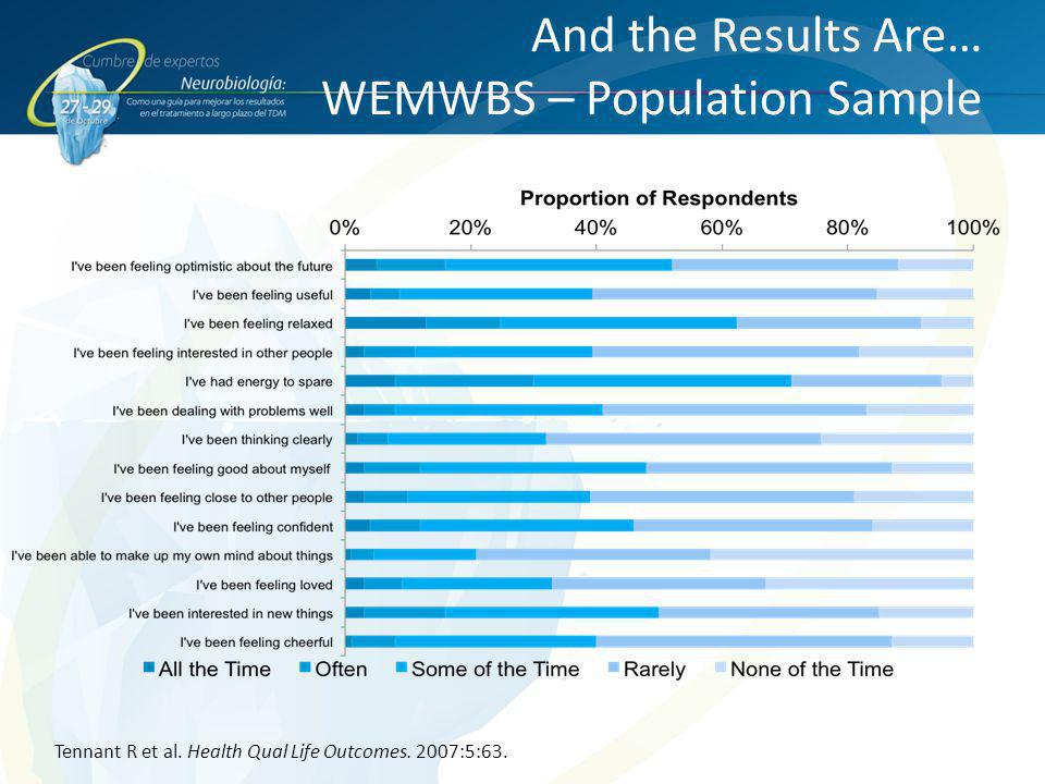 And the Results Are… WEMWBS – Population Sample Tennant R et al. Health Qual Life Outcomes. 2007:5:63.