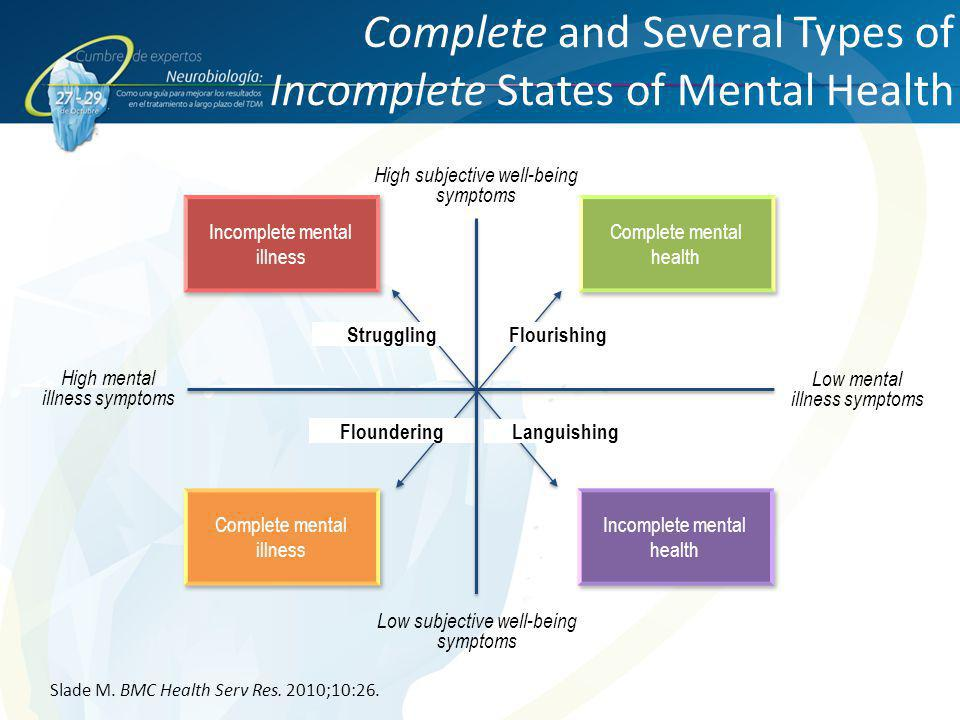 Complete and Several Types of Incomplete States of Mental Health Slade M. BMC Health Serv Res. 2010;10:26. Incomplete mental illness Complete mental h